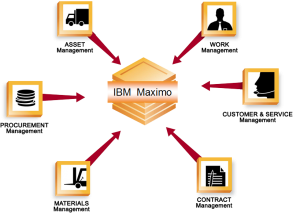 ibm-maximo-chart
